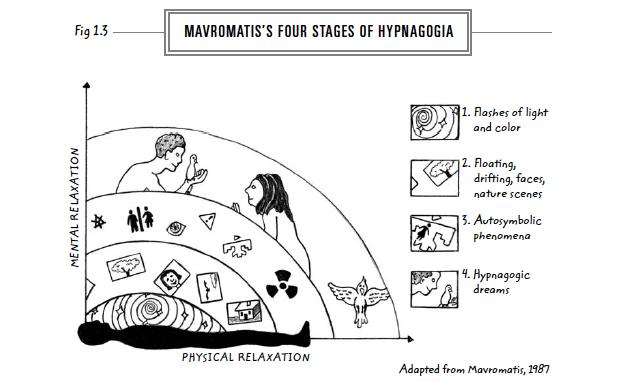 3-mavromatis-4-stages-hypnagogia-web