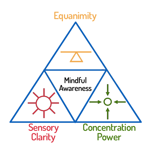 "Equanimity is central to understanding how healing and so-called ""purification"" work in practice"