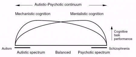mentalist-mechanist-contimum-web
